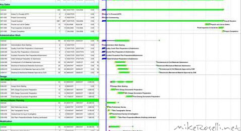 Scheduling - Primavera was used to schedule the project